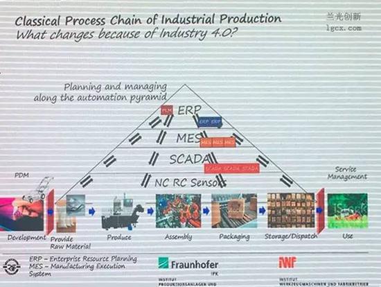 工业4.0金字塔示意图